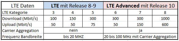 Übersicht LTE Kategorien